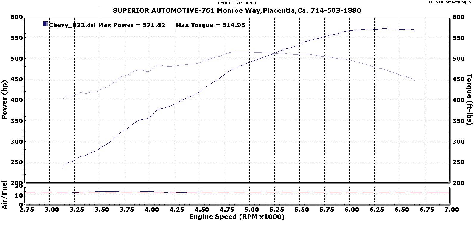 SSi Performance Tuning SSi Performance Tuning Dyno Sheets