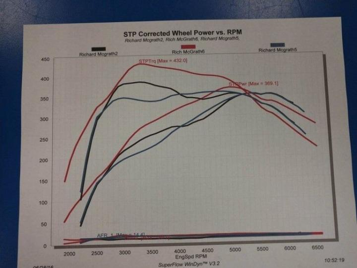 SSi tuned dyno results