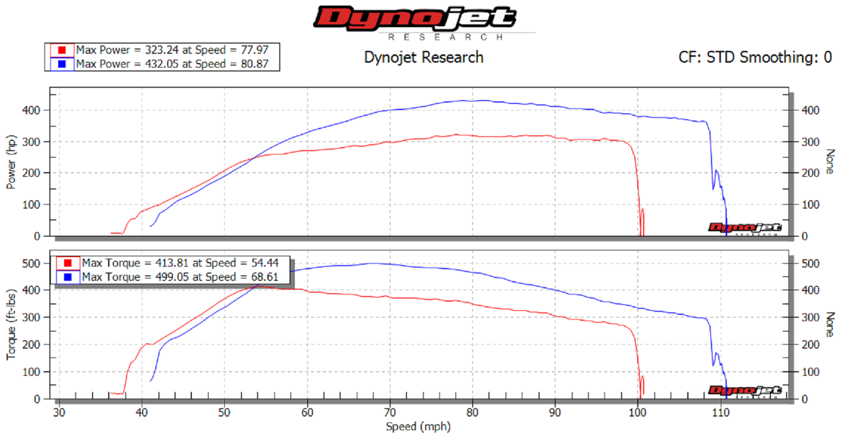 2.7 Ecoboost Tuning >> Ssi Performance Tuning 2018 F150 2 7 Ecoboost Customer Puts